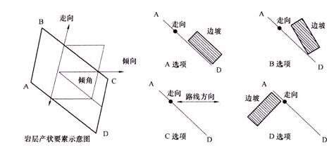 岩层产状三要素:走向,倾向与倾角