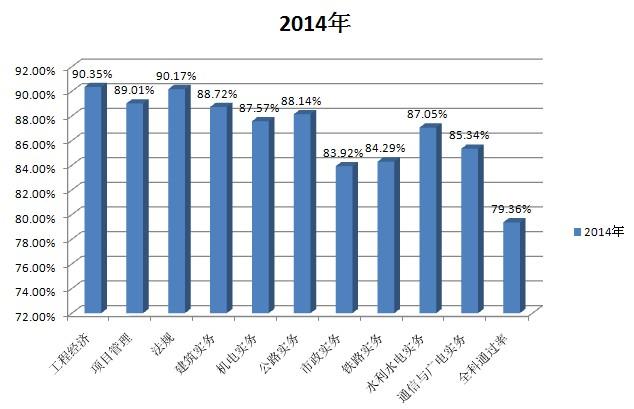 环球网校2014年一级建造师考试辅导通过率图片
