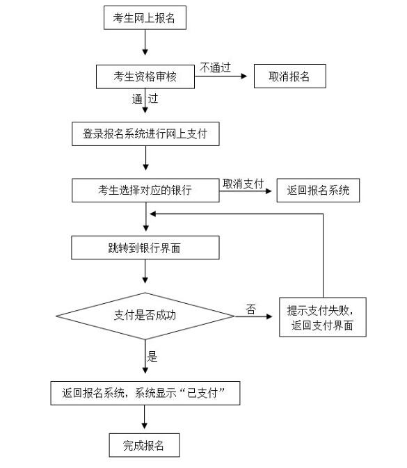 2016年上半年上海教师资格证笔试网上支付流程