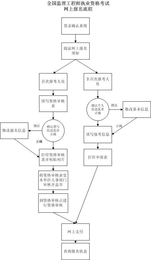 监理报名流程是什么?
