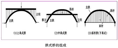 (5)根據橋面在橋跨結構中的位置,橋梁可分為上承式,中承式和