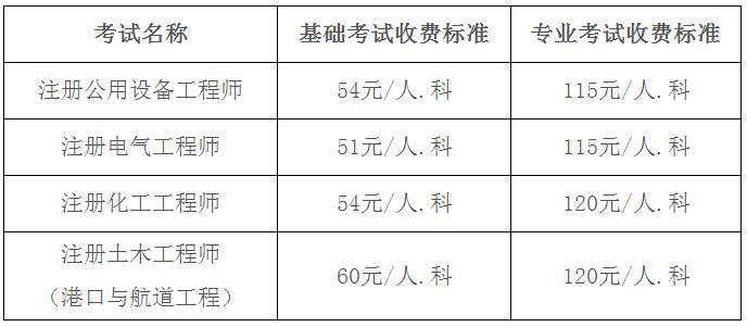 广东2016年注册电气工程师报名通知 -中国学网
