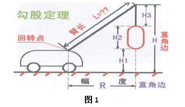 一级建造师《机电工程》重点:起重机选用步骤