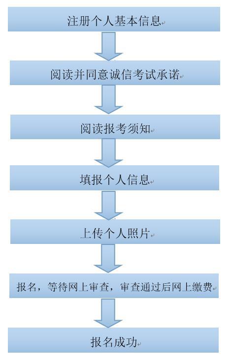 考生网上报名流程图