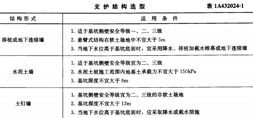1A432024基坑支护技术的有关规定