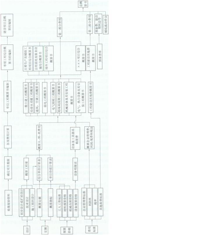 一级建造师《工程经济》考点:1Z103042设计概算的编制依据、程序和步骤