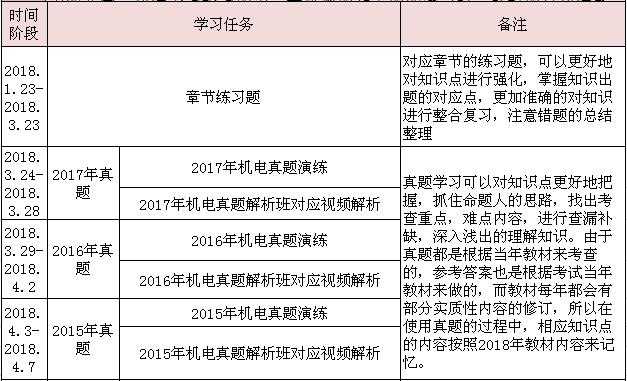 2018年二级建造师《机电工程》全年学习计划