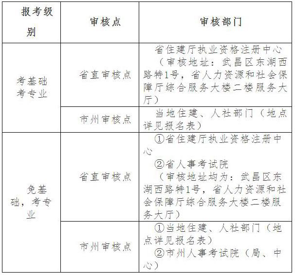 【2017年湖北注册环保工程师考试报名通知】- 环球网校