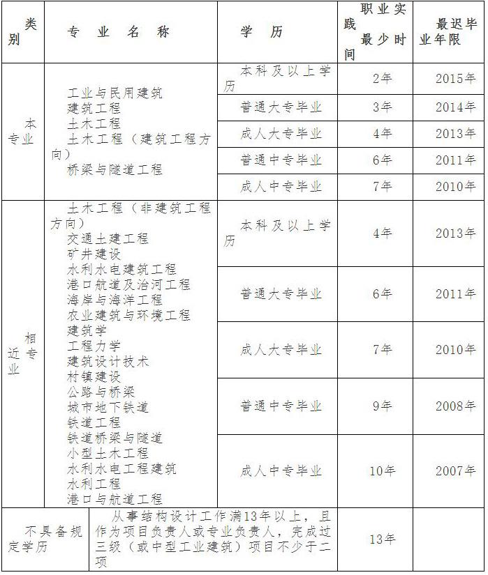 【2017年湖北注册环保工程师考试报名通知】 - 环球网校