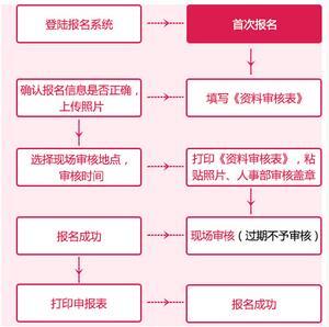 2017年造价大奖娱乐888考试报名流程图解