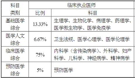 2017临床执业医师资格综合笔试各科目类别分值占比