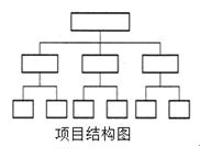 """2018年二级建造师《施工管理》之""""四图"""""""