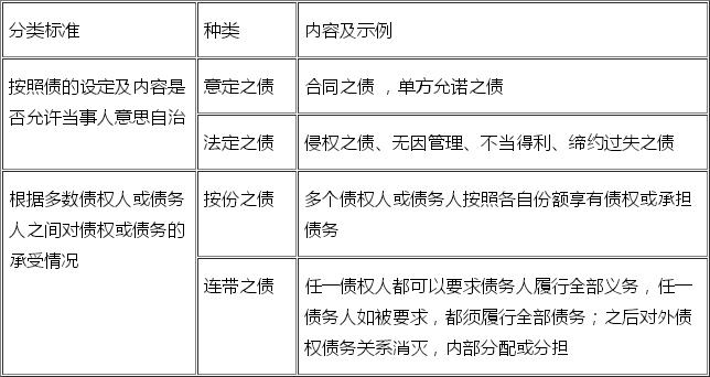 2018年二级建造师《工程法规》考试要点:债权制度