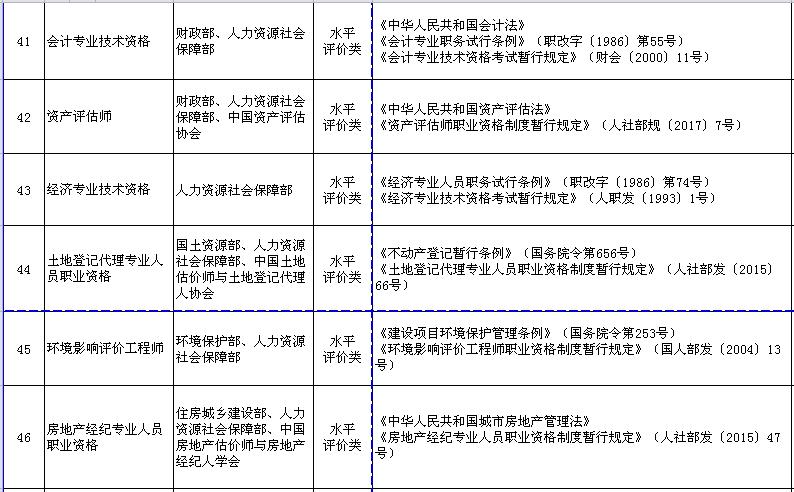 【初级会计职称被列入国家职业资格目录】- 环球网校
