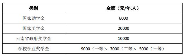 云南财经大学-奖助政策