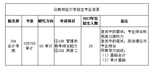 云南财经大学maud专业目录