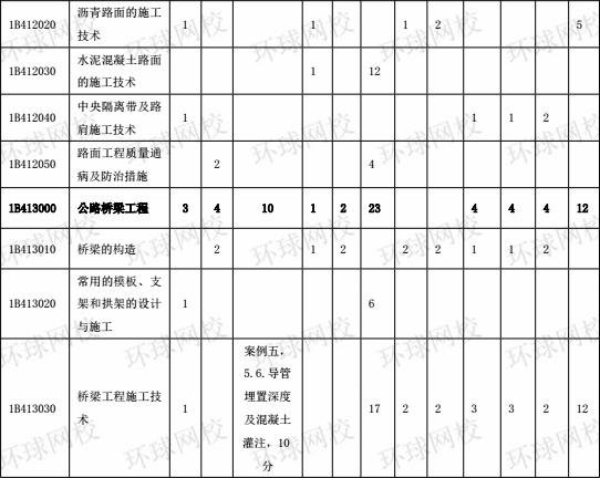 2015-2017年一级建造师《公路工程》分值分布表2
