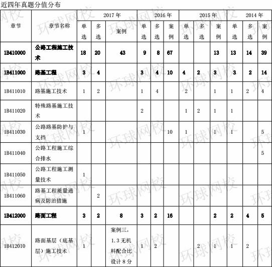 2015-2017年一级建造师《公路工程》分值分布表1