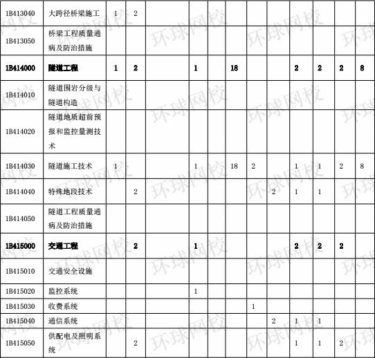 2015-2017年一级建造师《公路工程》分值分布表3