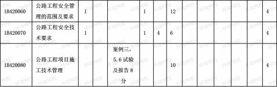 2015-2017年一级建造师《公路工程》分值分布表4