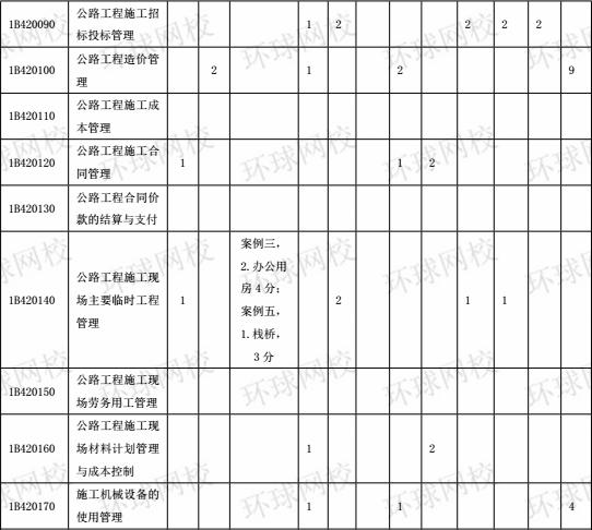 2015-2017年一级建造师《公路工程》分值分布表5