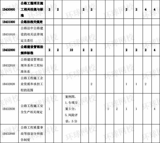 2015-2017年一级建造师《公路工程》分值分布表6