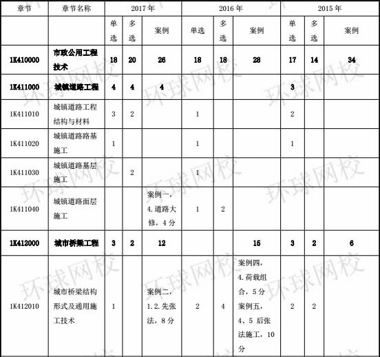 2014-2017年一级建造师《市政工程》分值分布表1
