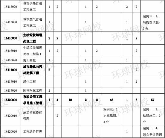 2014-2017年一级建造师《市政工程》分值分布表4