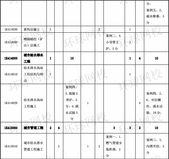 2014-2017年一级建造师《市政工程》分值分布表3