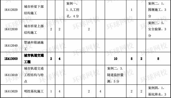 2014-2017年一级建造师《市政工程》分值分布表2