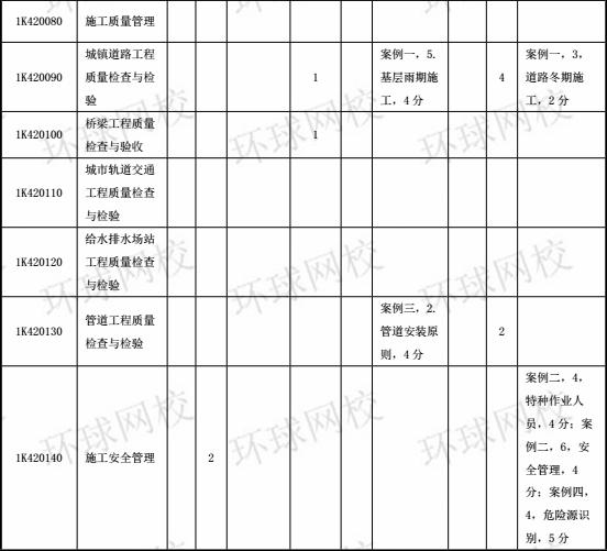 2014-2017年一级建造师《市政工程》分值分布表6