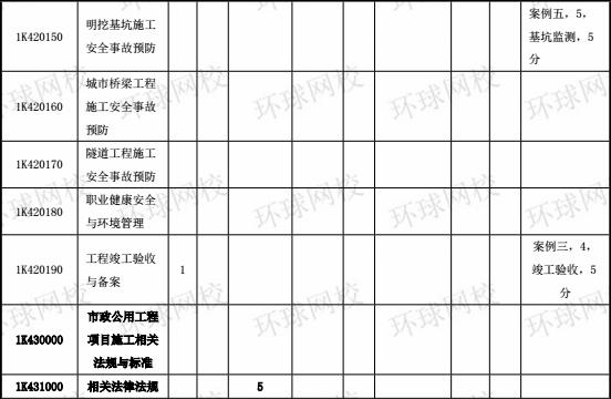 2014-2017年一级建造师《市政工程》分值分布表7