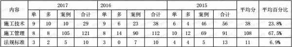 2015-2017年一级建造师《水利工程》分值分布表1