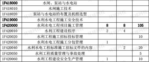 2015-2017年一级建造师《水利工程》分值分布表3