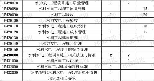 2015-2017年一级建造师《水利工程》分值分布表4